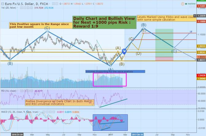 How to have 1000 pips in EURUSD -Strategy