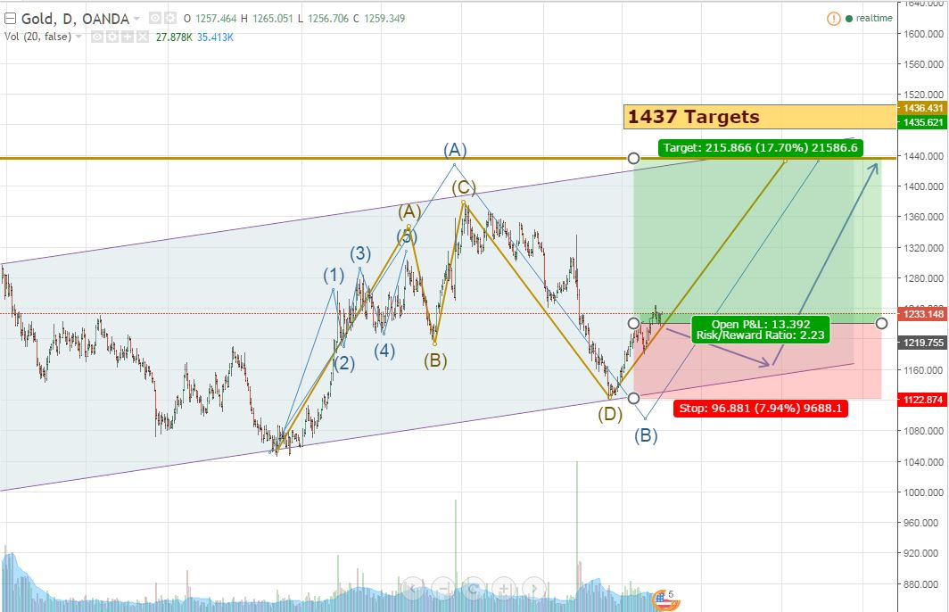 Gold Sets almost $200 up upto 1437 on Daily Chart