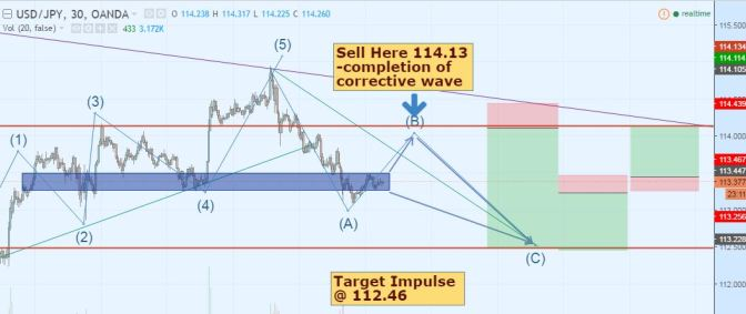 How You could Maximize Pips In UJ in Intraday Read stratagy